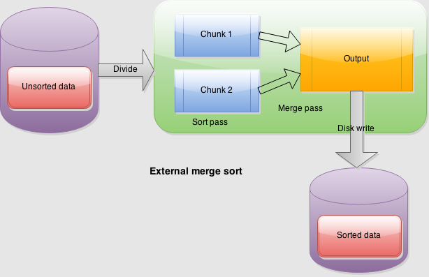 external merge sort