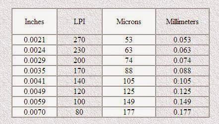 كيفية إختيار الحرير لطباعة سلك سكرين