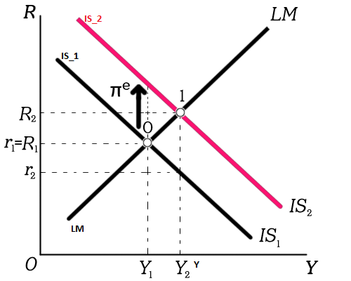 is lm relation economics Is-lm relation printer friendly see included macro economics topics below: subject: economics subject x2: economics is-lm in open economy is-lm equilibrium.
