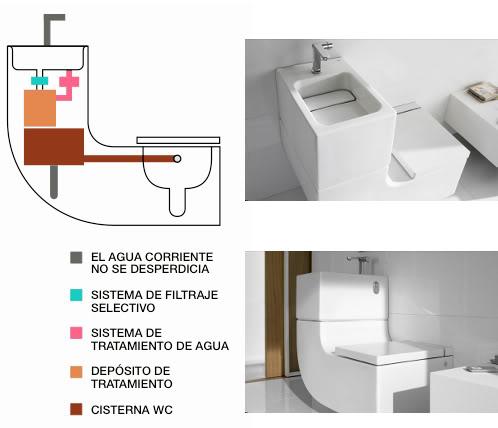 W w dise o y sostenibilidad cppa blog Medidas sanitarios roca
