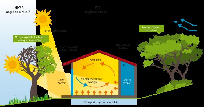 Plan maison passive bioclimatique - Plan maison bioclimatique ...