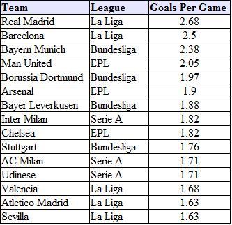 Balanced Sports: Scoring Stats - Messi and Ronaldo lead all (again!)