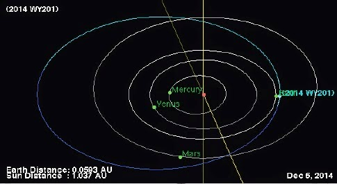 http://sciencythoughts.blogspot.co.uk/2014/12/asteroid-2014-wy201-passes-earth.html