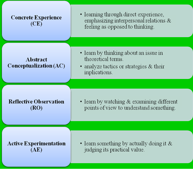 kolb learning styles 4, no 2, 193-212 learning styles and learning spaces: enhancing  experiential learning in higher education alice y kolb experience-based  learning.