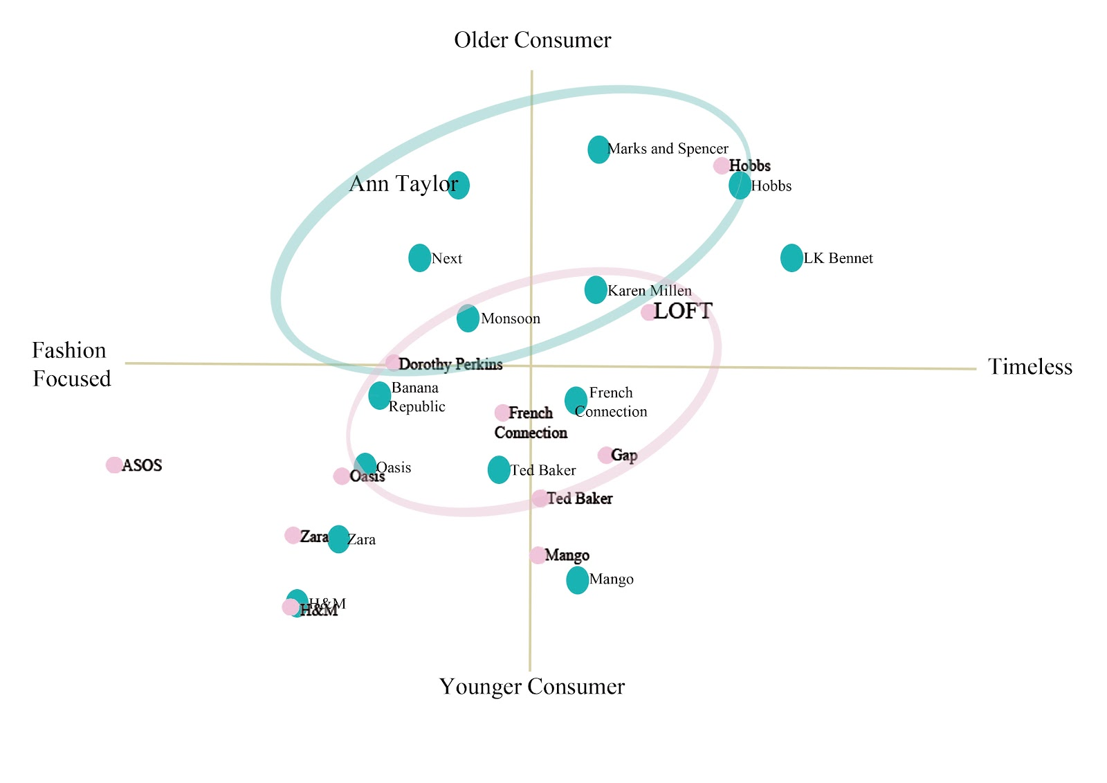 perceptual map fashion brands One of the main benefits of a perceptual map is to demonstrate how the brand is  positioned against competitors in the following perceptual map examples,.