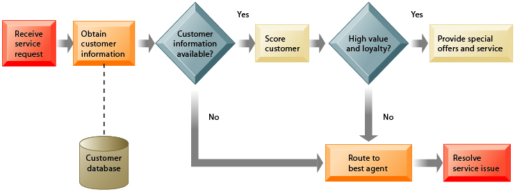 customer management process The process integration for customer management between siebel customer relationship management (siebel crm) and oracle e-business suite (oracle ebs) supports the following integration flows: synchronize new customer accounts from siebel crm to oracle ebs: this flow enables the synchronization of.