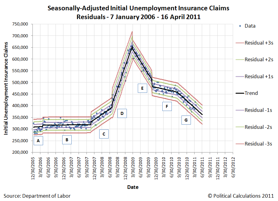 Seasonally-Adjusted Initial Unemployment Insurance Claims Residuals - 7 January 2006 - 16 April 2011