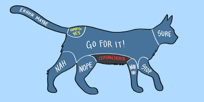 Mapa rascar gato