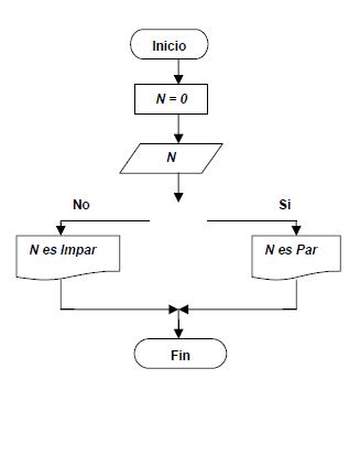 Permita leer un valor cualquiera n y escriba si dicho nmero es desarrolle un algoritmo que permita leer un valor cualquiera n y escriba si dicho nmero es par o impar ccuart Gallery