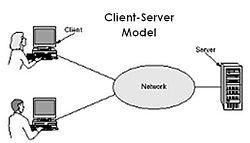 Gambar ini adalah Contoh model jaringan Klien-Server