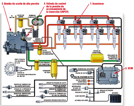 Inyectores unitarios (HEUI) en motores Caterpillar