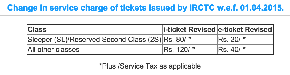 Revised Service Charges at services.irctc.co.in