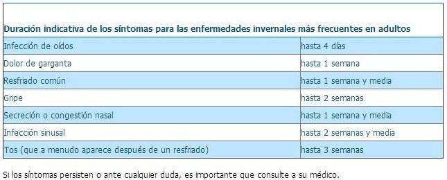 tabla_enfermedades_invernales_duracion