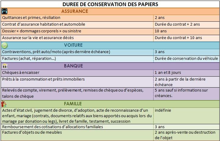 Conservation des papiers - Duree de conservation des papiers ...