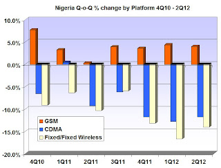 Nigeria Mobile Subscribers Quarter-on-Quarter % change by Technology Platform Q4 2010 - Q2 2012
