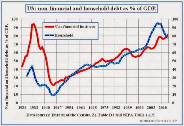 US-non-financial-and-household-debt-as-p