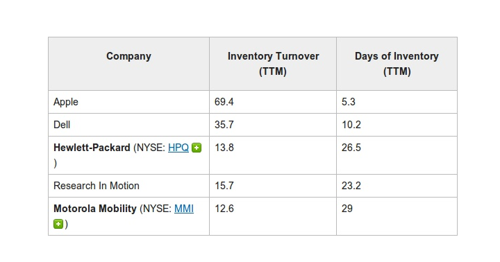apple inventory turnover