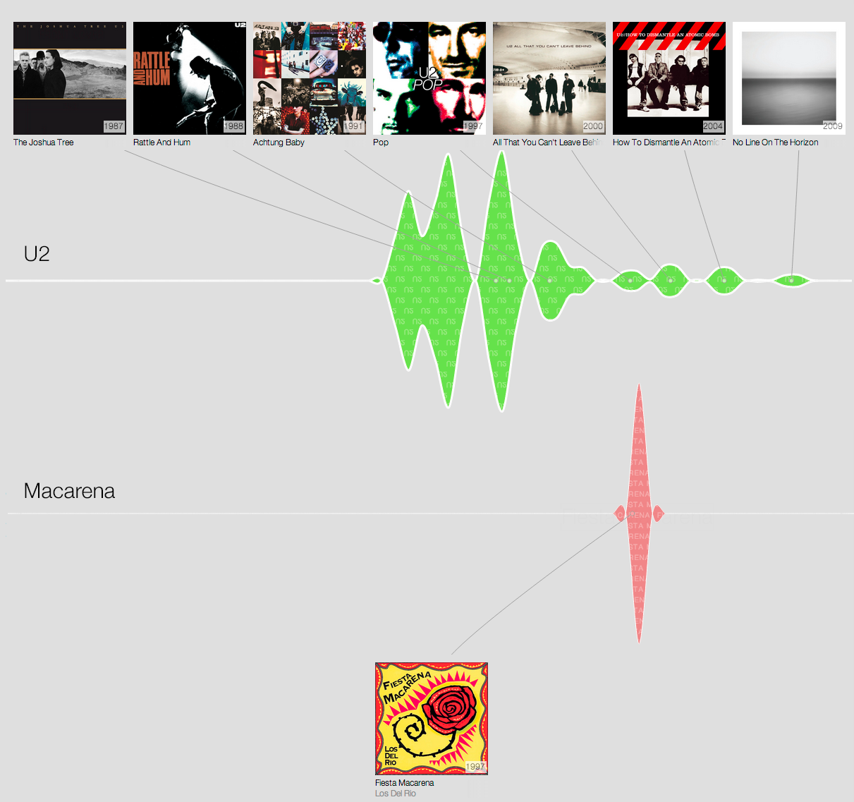 Google Music Timeline Comparison