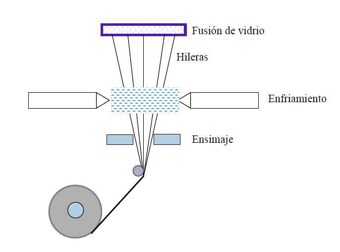 Materiales compuestos tecnolog a de los pl sticos - Tubos fibra de vidrio ...