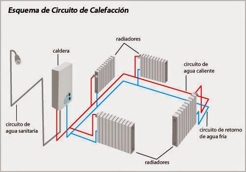 Aire acondicionado moraira - Calefaccion electrica o gas ...