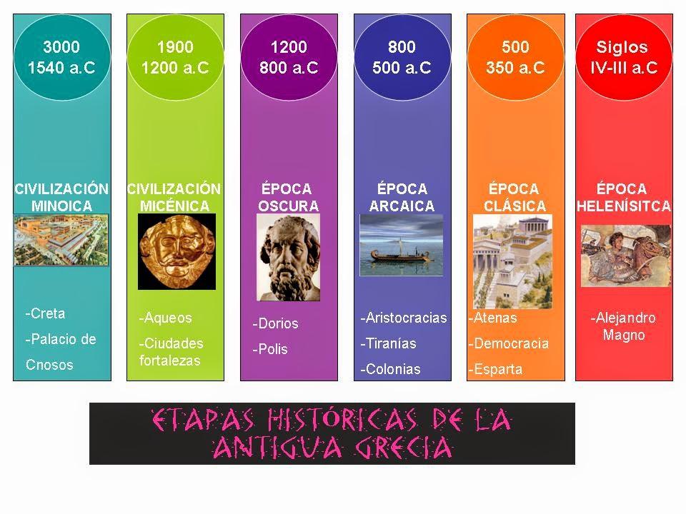 Historia de la cultura 2014 antigua grecia 1 mapas for Cultura de la antigua grecia