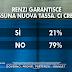 Renzi garantisce nessuna nuova tassa. Gli italiani ci credono?