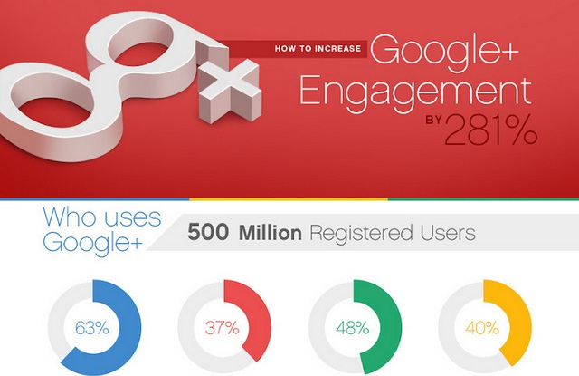 Iamge: How to Increase Your Google+ Engagement by 281%