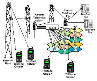 Controlador de estación base