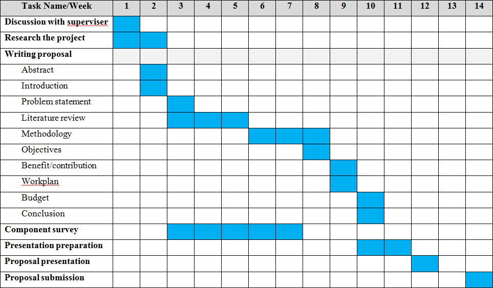 Buying A Dissertation Gantt Chart Appendix A Sample Dissertation