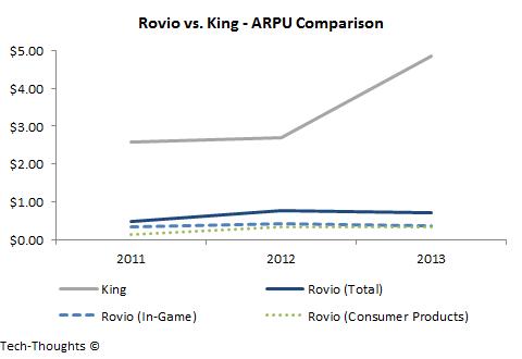 Rovio vs. King - ARPU