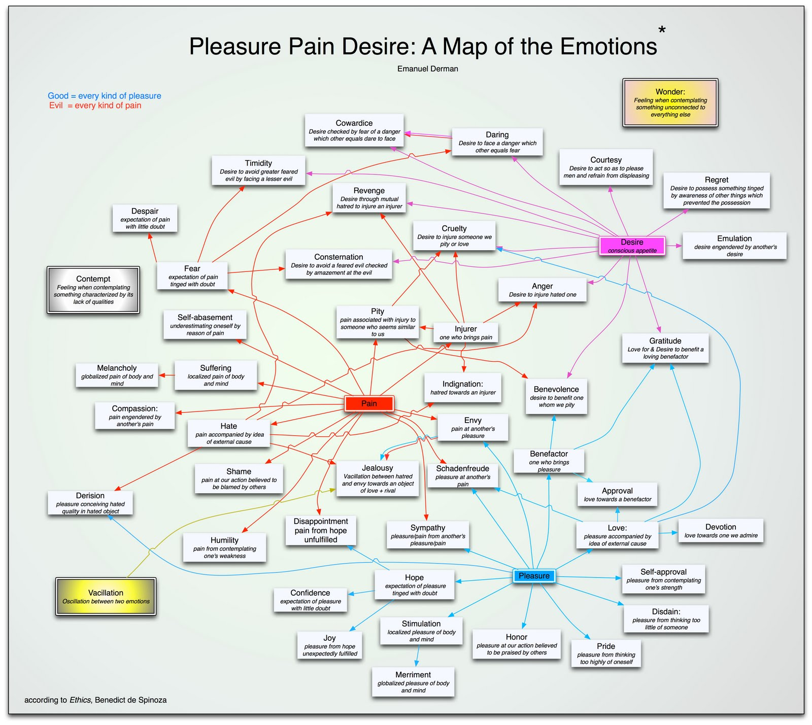 Regret, Pleasure pain desire dread