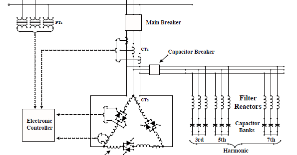 static var compensator  svc  capacitor protection