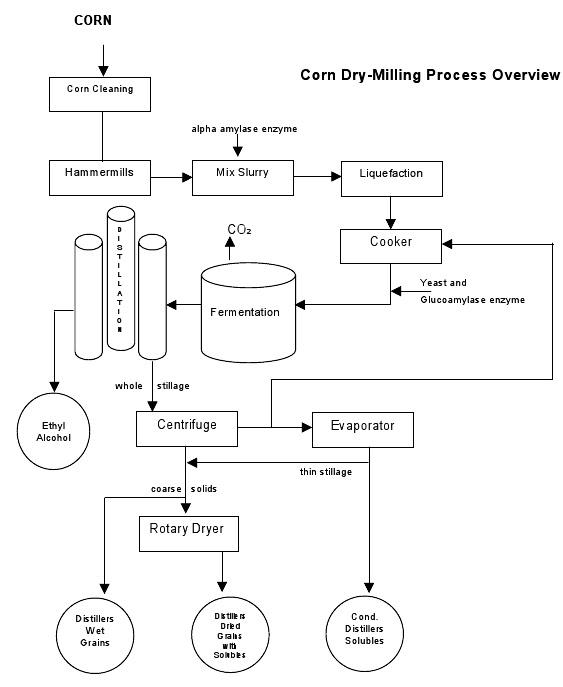 Process Flow Sheets Maize Starch Production Process Flow Chart