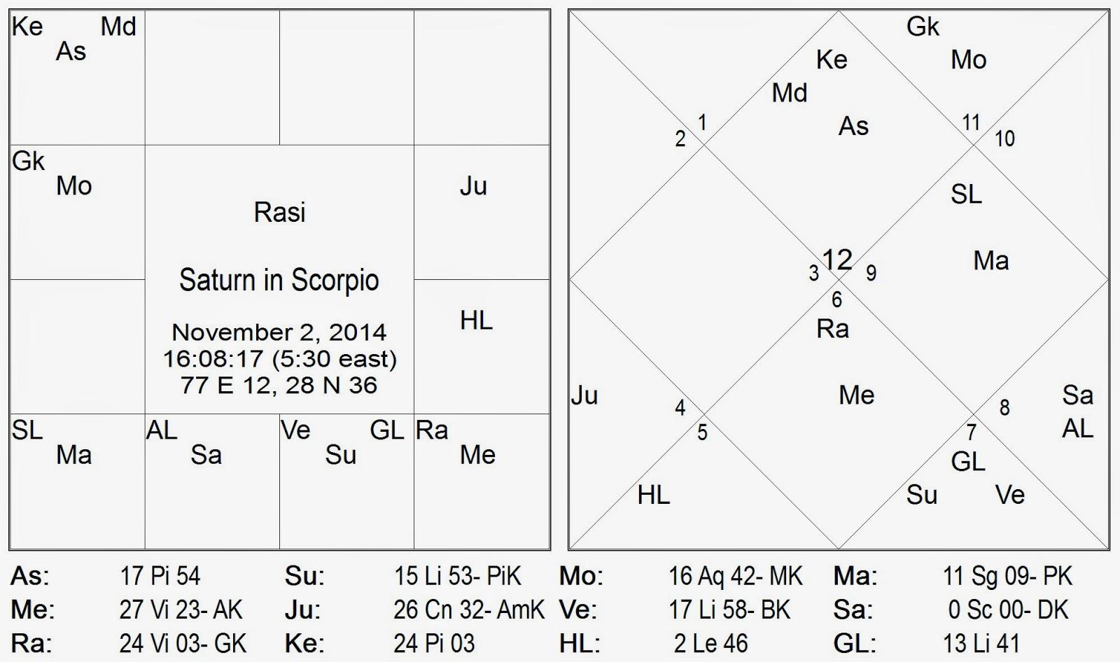 Chart for saturn transit peyarchi gochara to scorpio v cika r i vrishchika rashi