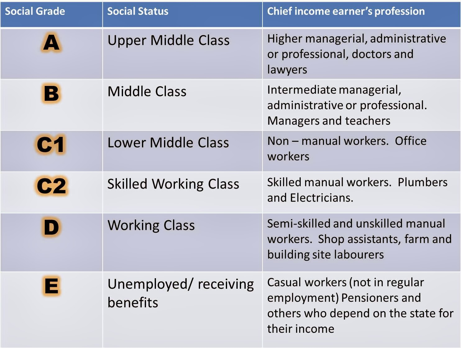 class and social division This module provides you with an introduction to the key social divisions in  the  module will explore in depth key debates about the role of gender, class, and.