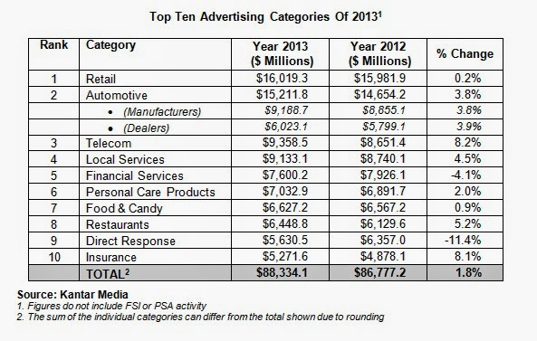 US advertising and marketing budgets grow led by retail and auto brands