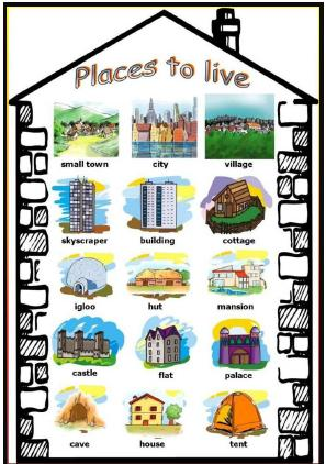 After class types of houses for All types of houses pictures