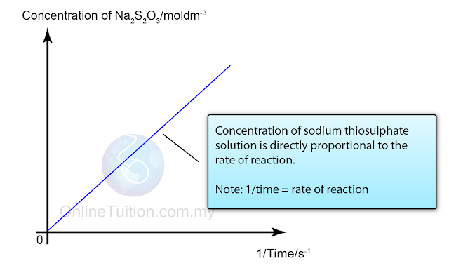 Rate of reaction coursework method