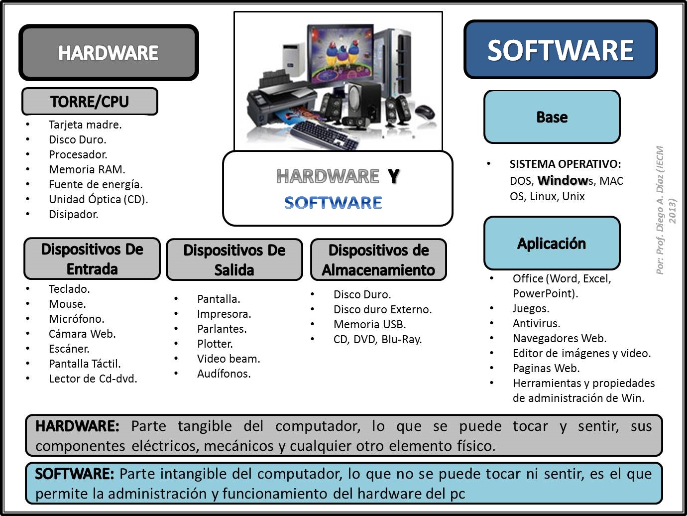 hardware and software In computing terms, hardware and software represent the two fundamental elements of a computer hardware includes everything with a hard physical presence -- your computer tower or laptop and its component electronics.
