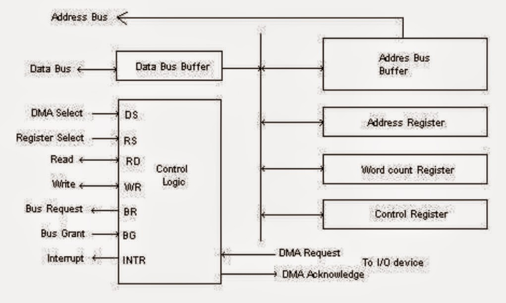 dma controller with block diagram  u2013 powerking co