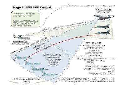 Kekuatan Tempur F-16 AURI