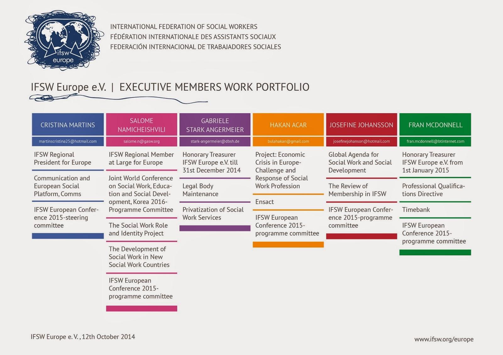 ifsweurope ifsw europe key documents executive members work ifsw europe key documents executive members work portfolio connecting members project