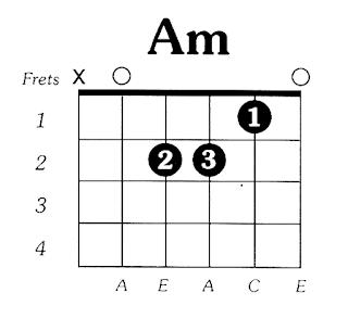 Kunci Gitar A Minor