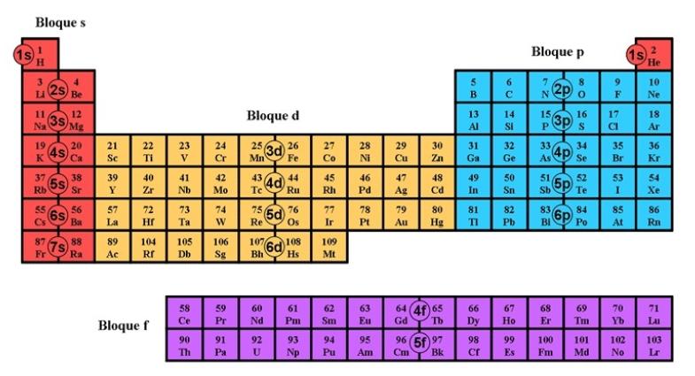 Clases de qumica ubiquen el periodo 2 de la tabla peridica urtaz Image collections