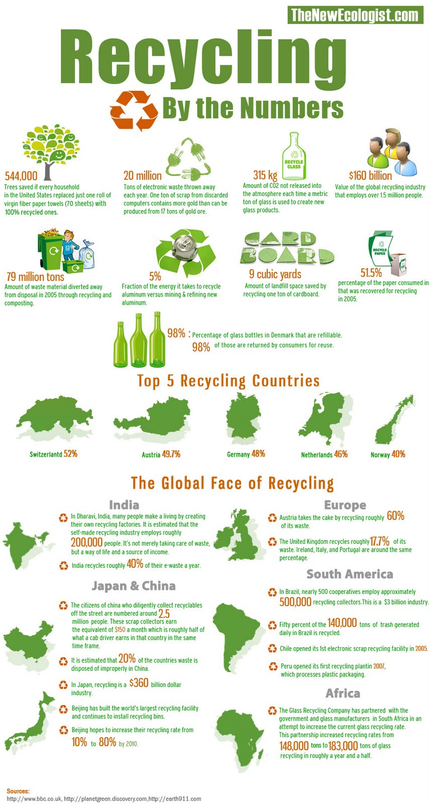 like the cleanness of this infograph, also easy to understand.