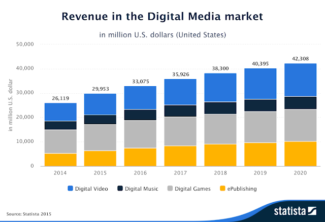 """Gaming continue to be the  biggest  revenue generator across digital media """