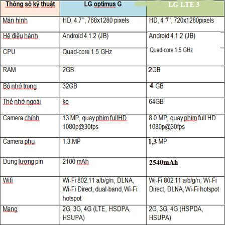 Cấu hình của OPtimus G và LG LTE 3