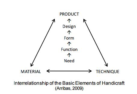 A Journey With Handicraft 3rd Journal Elements Of Handicraft