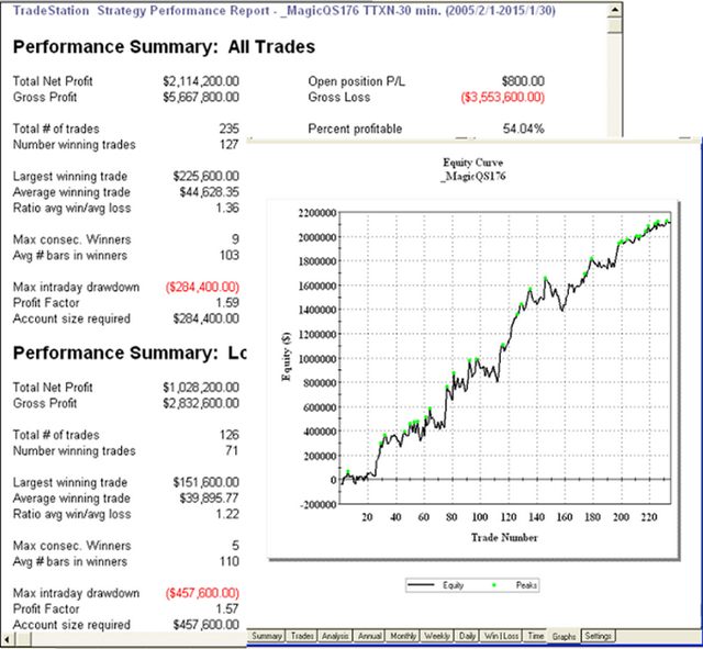 Quantitative analysis trading strategies