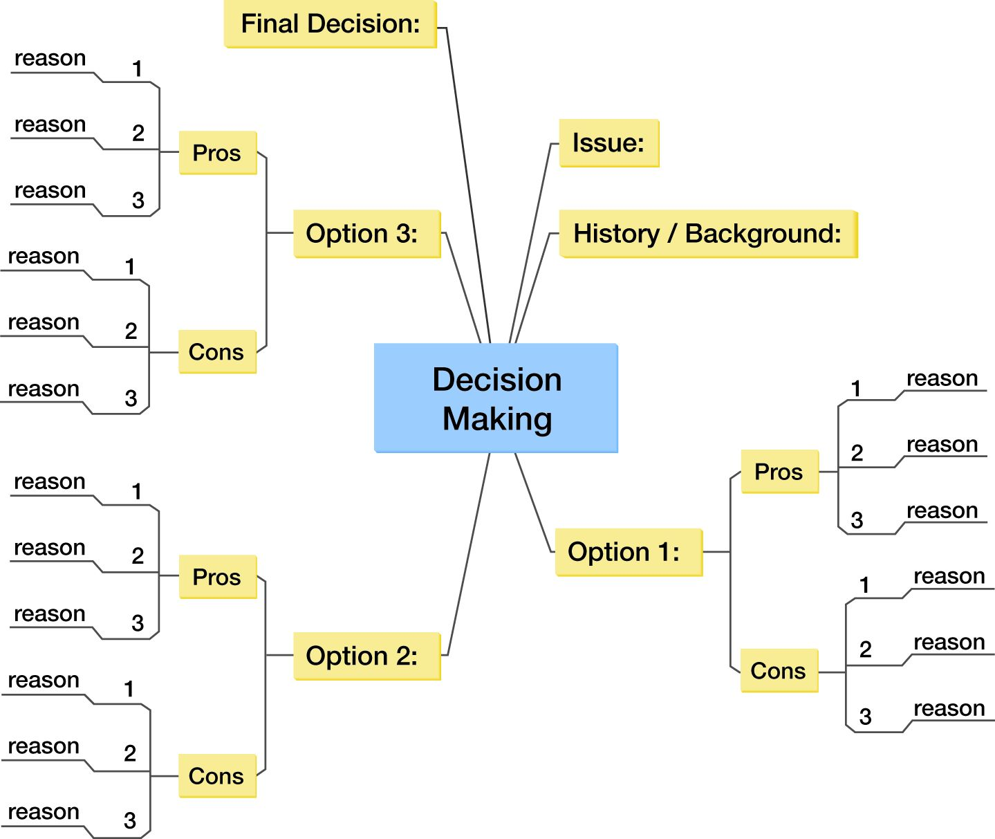 decision making and planning process essay Explain the basic steps in the planning process describe the steps in the decision-making process, and predict how the personal attributes of the manager influence.